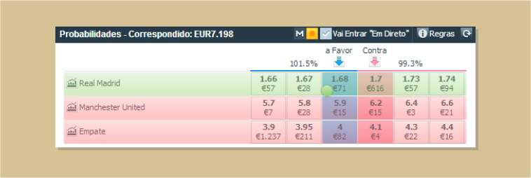 Apostar à favor na Betfair
