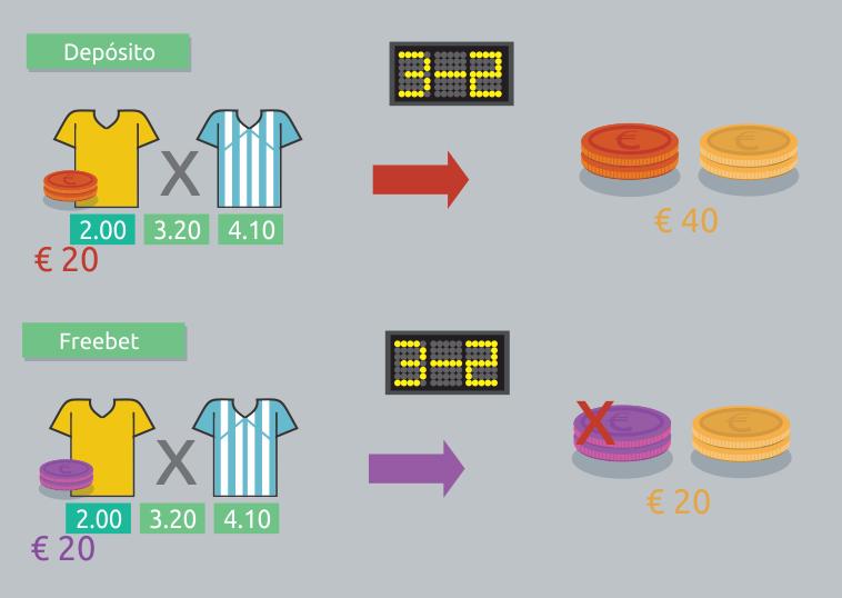 Como ganhar dinheiro com as apostas