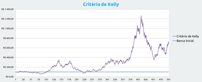 Gestão de banca nas apostas: Critério de Kelly