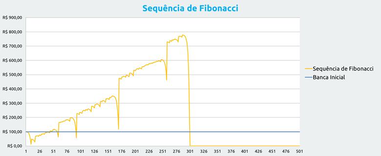 Gestão de banca nas apostas: sequência de Fibonacci
