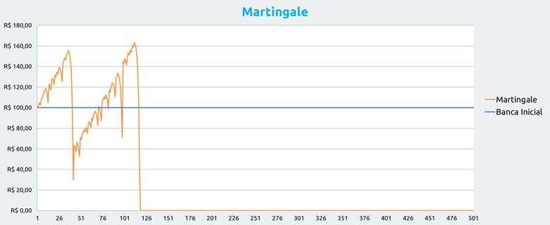 Gestão de banca nas apostas: Martingale