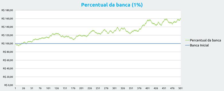 Gestão de banca nas apostas: Utilizando 1% da banca