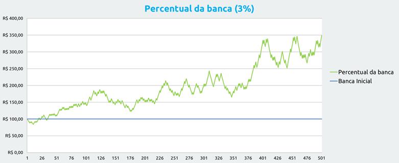 Gestão de banca nas apostas: Utilizando 3% da banca