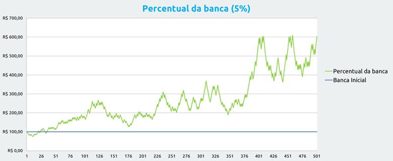 Gestão de banca nas apostas: Utilizando 5% da banca