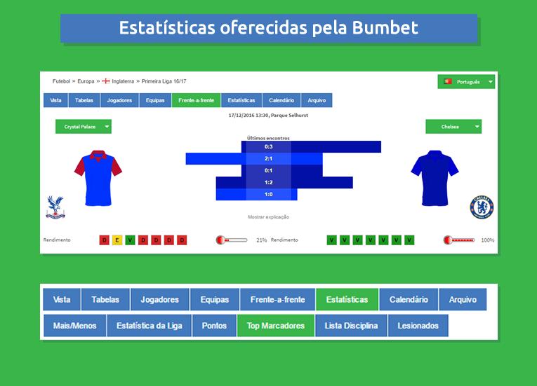 Estatísticas para apostar na Bumbet