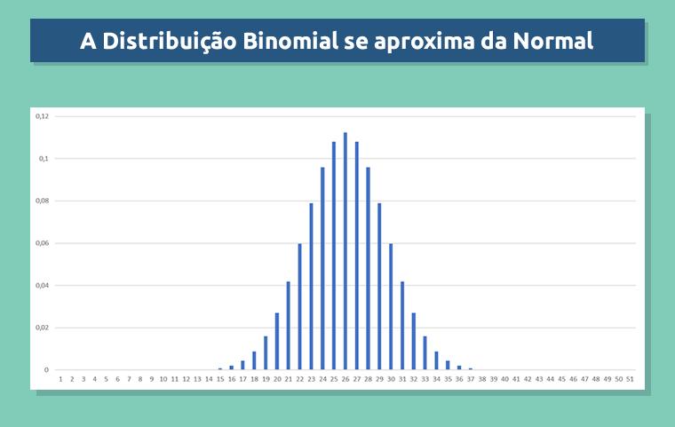 A distribuição binomial se assemelha à normal