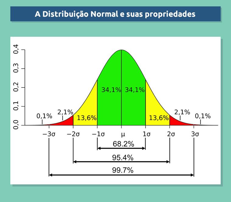 A distribuição normal nas tips de futebol
