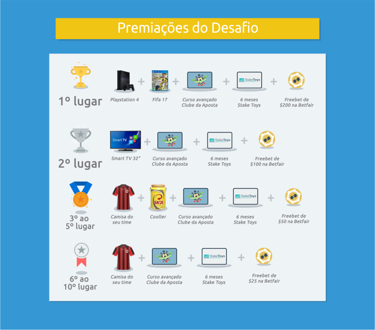 Premiações do Desafio Basileirão Betfair