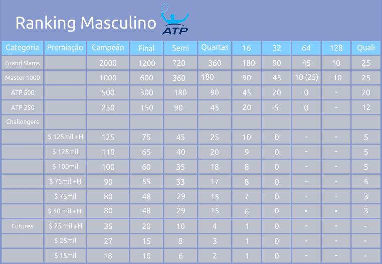 Entenda a pontuação do Ranking ATP