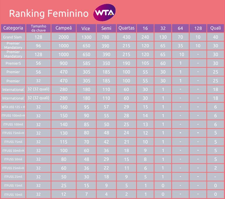 Pontuação do Ranking Feminino WTA