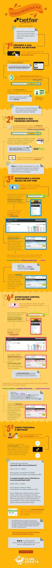 Como funciona a Betfair: infográfico do Clube da Aposta