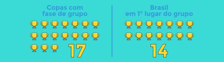 Estatísticas do Brasil em fase de grupos da Copa do Mundo