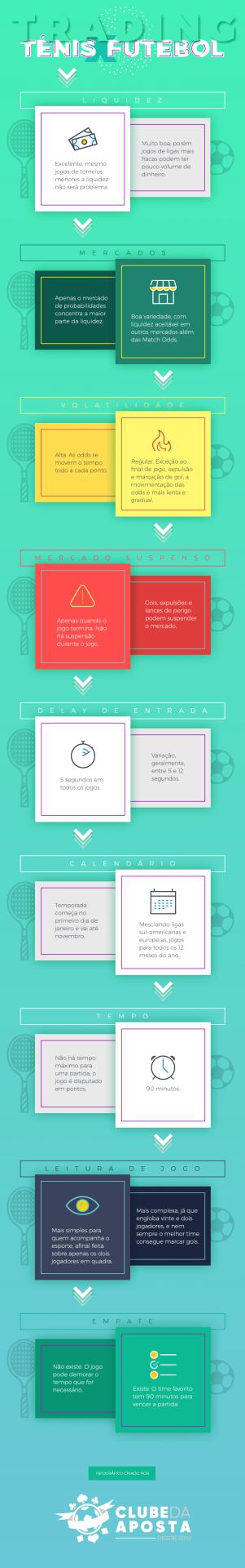 trading tênis x trading futebol principais características e diferenças
