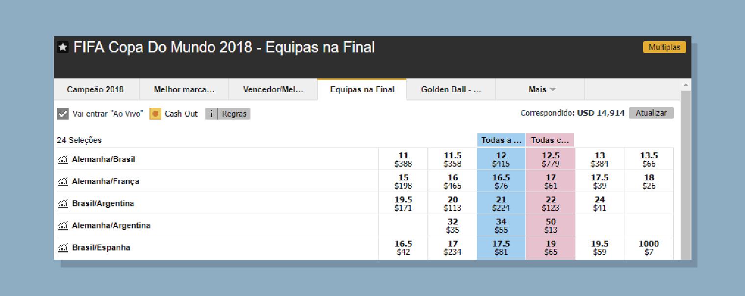 É possível fazer trading com os finalistas