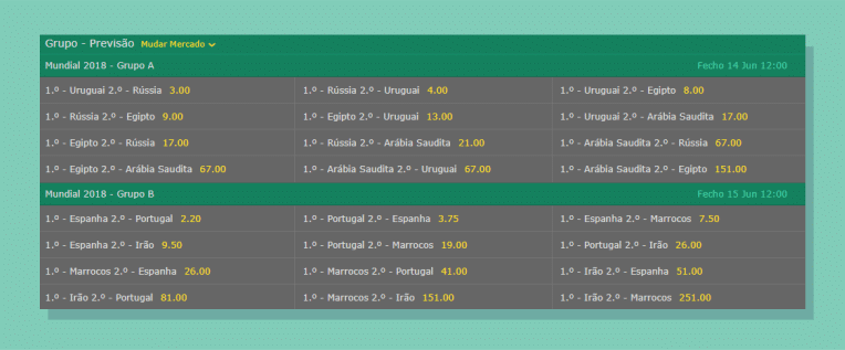 Mercado de previsão - Copa do Mundo Bet365