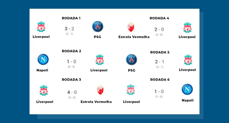 Liverpool: O Caminho até a final