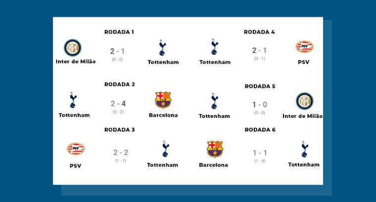 Tottenham: O Caminho até a final