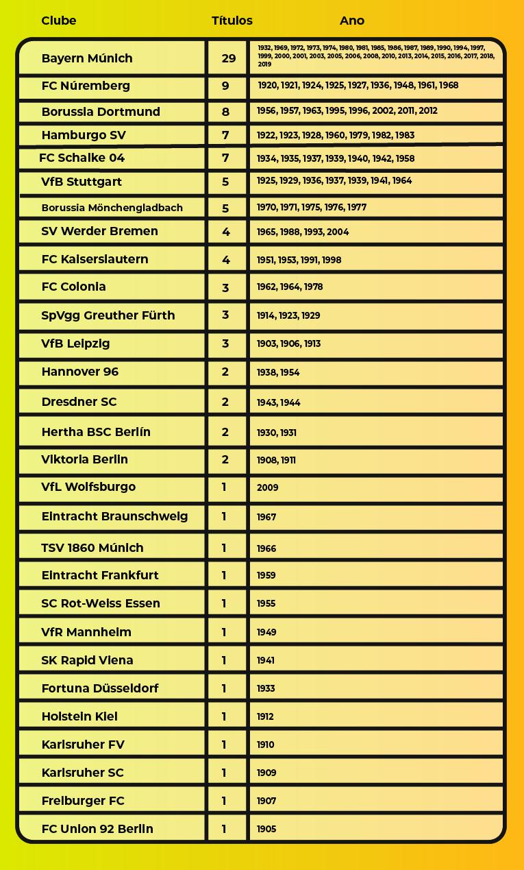 Campeonatos que cada equipe conquistou