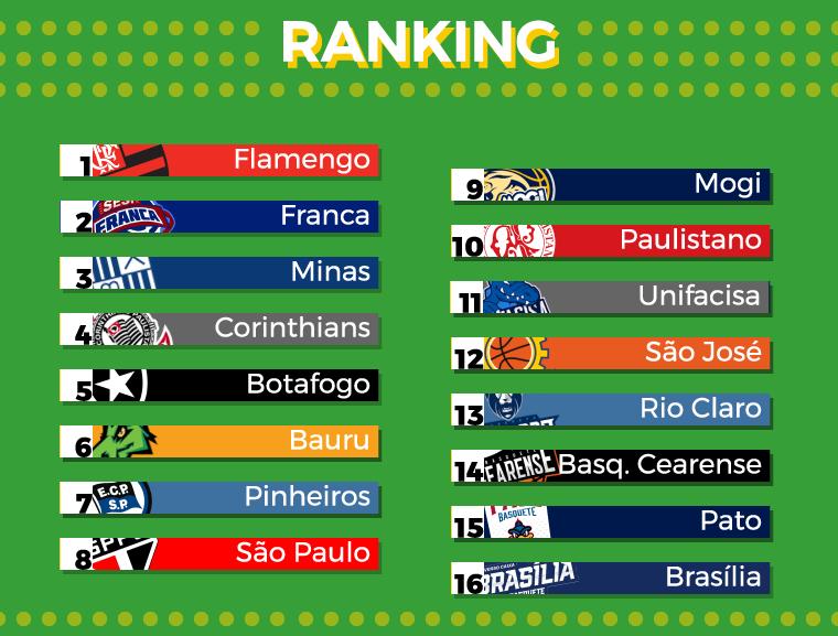 Ranking Nbb
