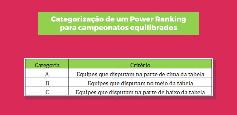 Categorização de um Power Ranking para campeonatos equilibrados