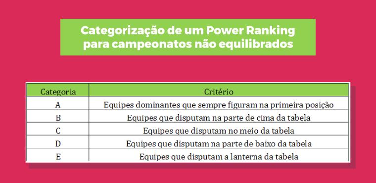 Categorização de um Power Ranking para campeonatos não equilibrados