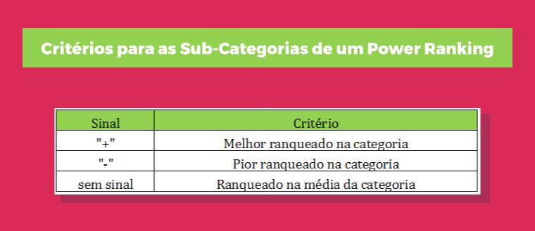Critérios para as Sub-Categorias de um Power Ranking
